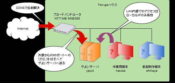 天さんちネットワーク図